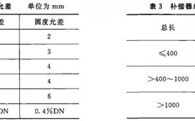 旋转补偿器的检测标准