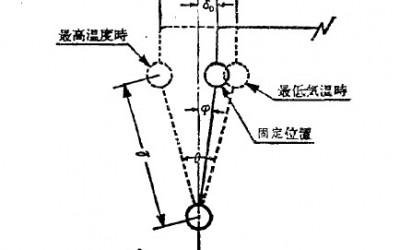 球形补偿器安装位置的计算方法