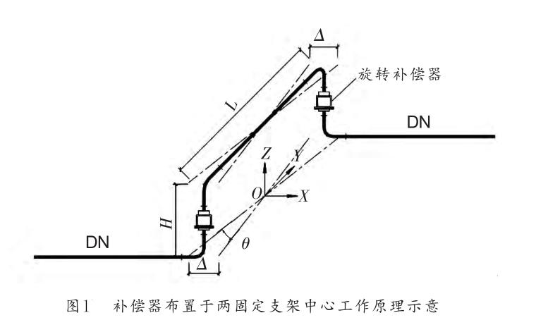 旋转补偿器的布置形式