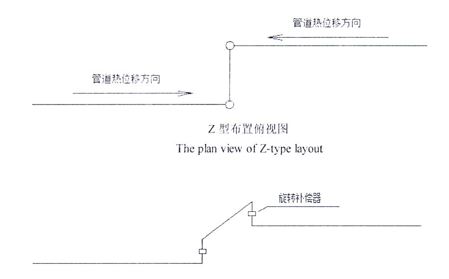 旋转补偿器Z型布置